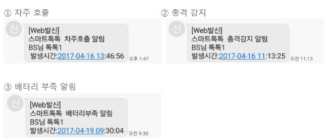 SK텔레콤, IoT알림, 로라망