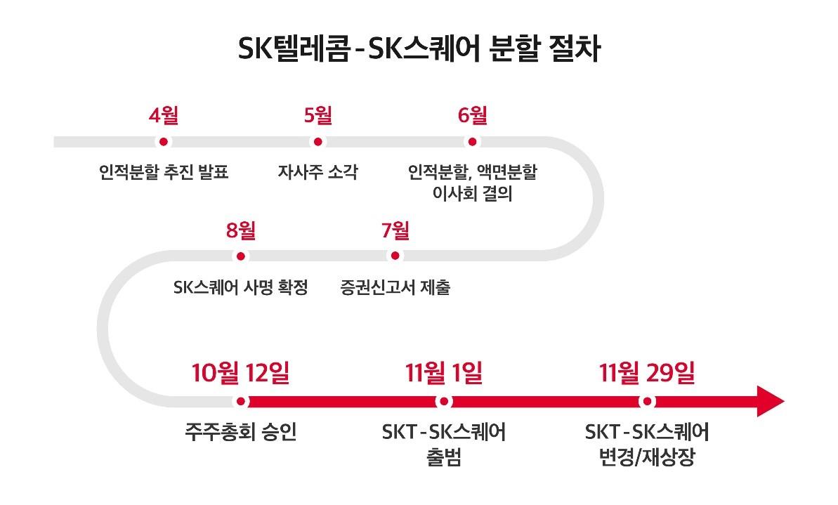 SK텔레콤, SK스퀘어, 임시주주총회, 인적분할