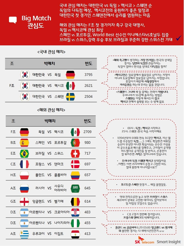 스마트인사이트, 월드컵빅데이터